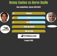 Kenny Santos vs Herve Bazile h2h player stats