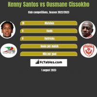 Kenny Santos vs Ousmane Cissokho h2h player stats