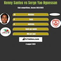 Kenny Santos vs Serge Yao Nguessan h2h player stats