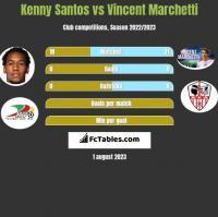 Kenny Santos vs Vincent Marchetti h2h player stats