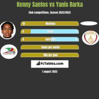 Kenny Santos vs Yanis Barka h2h player stats
