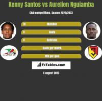 Kenny Santos vs Aurelien Nguiamba h2h player stats