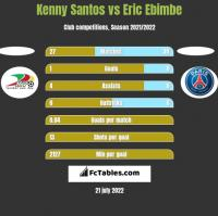Kenny Santos vs Eric Ebimbe h2h player stats