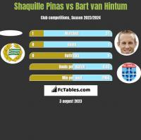 Shaquille Pinas vs Bart van Hintum h2h player stats