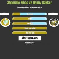Shaquille Pinas vs Danny Bakker h2h player stats