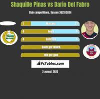 Shaquille Pinas vs Dario Del Fabro h2h player stats