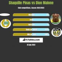 Shaquille Pinas vs Dion Malone h2h player stats