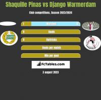 Shaquille Pinas vs Django Warmerdam h2h player stats
