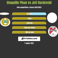 Shaquille Pinas vs Jeff Hardeveld h2h player stats