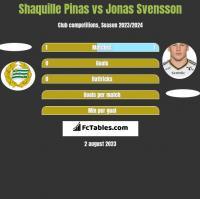 Shaquille Pinas vs Jonas Svensson h2h player stats
