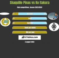 Shaquille Pinas vs Ko Itakura h2h player stats