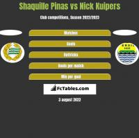 Shaquille Pinas vs Nick Kuipers h2h player stats