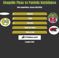Shaquille Pinas vs Pantelis Hatzidiakos h2h player stats