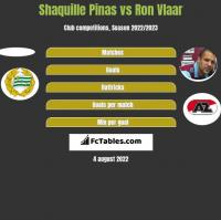 Shaquille Pinas vs Ron Vlaar h2h player stats