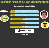 Shaquille Pinas vs Sai van Wermeskerken h2h player stats