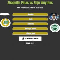 Shaquille Pinas vs Stijn Wuytens h2h player stats