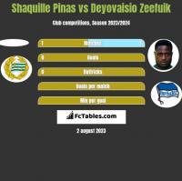 Shaquille Pinas vs Deyovaisio Zeefuik h2h player stats