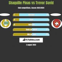 Shaquille Pinas vs Trevor David h2h player stats