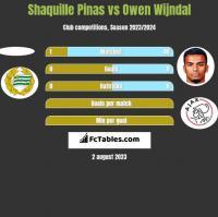 Shaquille Pinas vs Owen Wijndal h2h player stats