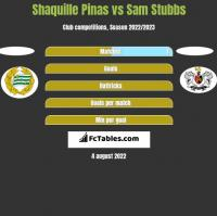 Shaquille Pinas vs Sam Stubbs h2h player stats