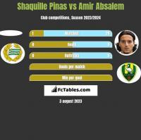 Shaquille Pinas vs Amir Absalem h2h player stats