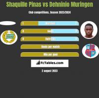 Shaquille Pinas vs Dehninio Muringen h2h player stats