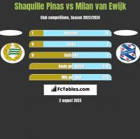 Shaquille Pinas vs Milan van Ewijk h2h player stats