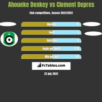 Ahoueke Denkey vs Clement Depres h2h player stats