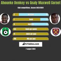 Ahoueke Denkey vs Gnaly Cornet h2h player stats