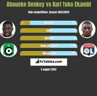 Ahoueke Denkey vs Karl Toko Ekambi h2h player stats