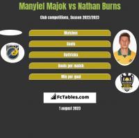 Manyiel Majok vs Nathan Burns h2h player stats