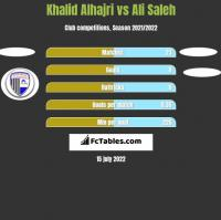 Khalid Alhajri vs Ali Saleh h2h player stats