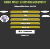Khalid Alhajri vs Hassan Mohammed h2h player stats