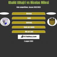 Khalid Alhajri vs Nicolas Milesi h2h player stats