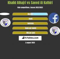 Khalid Alhajri vs Saeed Al Kathiri h2h player stats