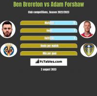 Ben Brereton vs Adam Forshaw h2h player stats