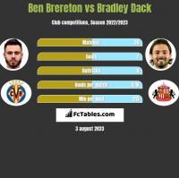 Ben Brereton vs Bradley Dack h2h player stats