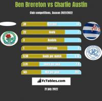 Ben Brereton vs Charlie Austin h2h player stats