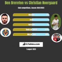 Ben Brereton vs Christian Noergaard h2h player stats