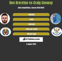 Ben Brereton vs Craig Conway h2h player stats