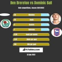 Ben Brereton vs Dominic Ball h2h player stats