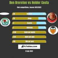 Ben Brereton vs Helder Costa h2h player stats