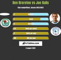 Ben Brereton vs Joe Ralls h2h player stats
