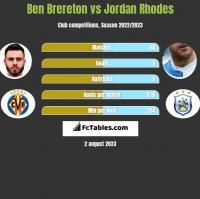 Ben Brereton vs Jordan Rhodes h2h player stats