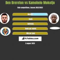 Ben Brereton vs Kamohelo Mokotjo h2h player stats