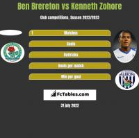 Ben Brereton vs Kenneth Zohore h2h player stats