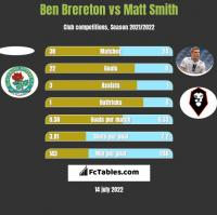 Ben Brereton vs Matt Smith h2h player stats