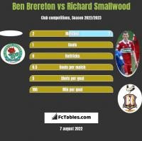 Ben Brereton vs Richard Smallwood h2h player stats
