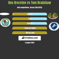 Ben Brereton vs Tom Bradshaw h2h player stats