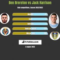Ben Brereton vs Jack Harrison h2h player stats